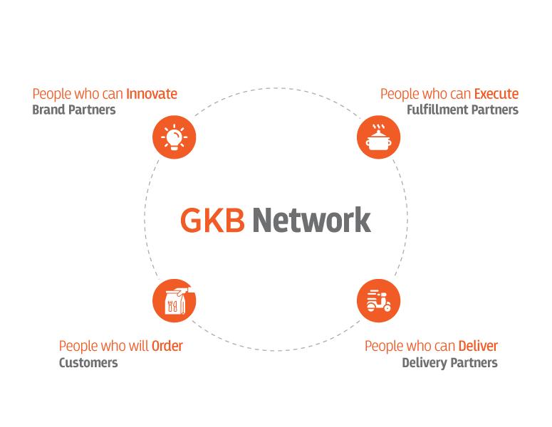 GKB Network - Ghost Kitchen Bangladesh