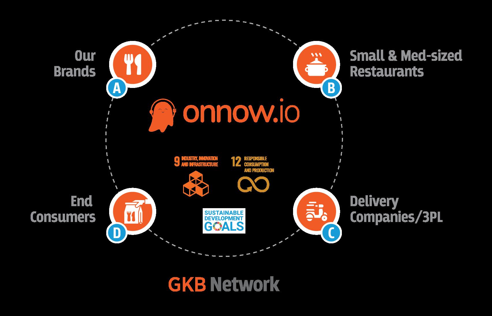 GKB Network